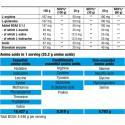 BioTechUSA Beef Protein (500g) διατροφικά στοιχεία